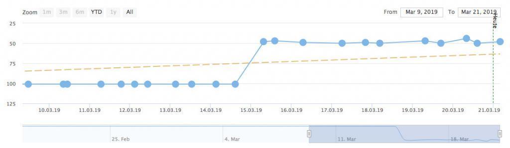 Detail-Verlaufskurve mit Trendlinie