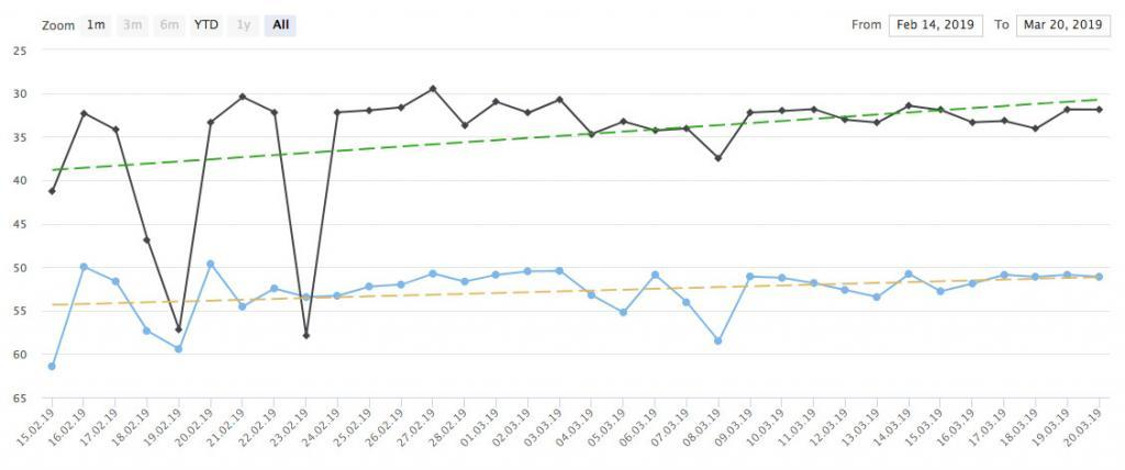Project progress curve with weighting