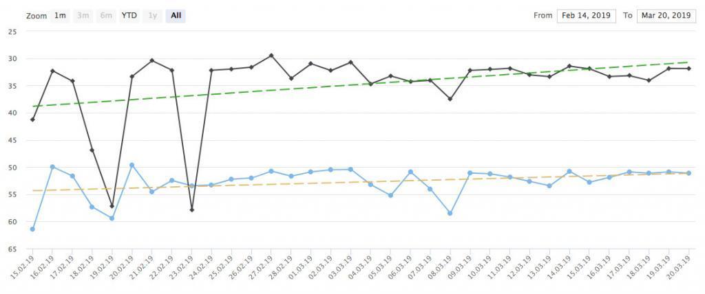 Projekt-Verlaufskurve mit Gewichtung